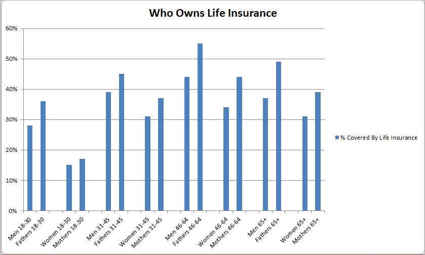 Who Owns Life Insurance