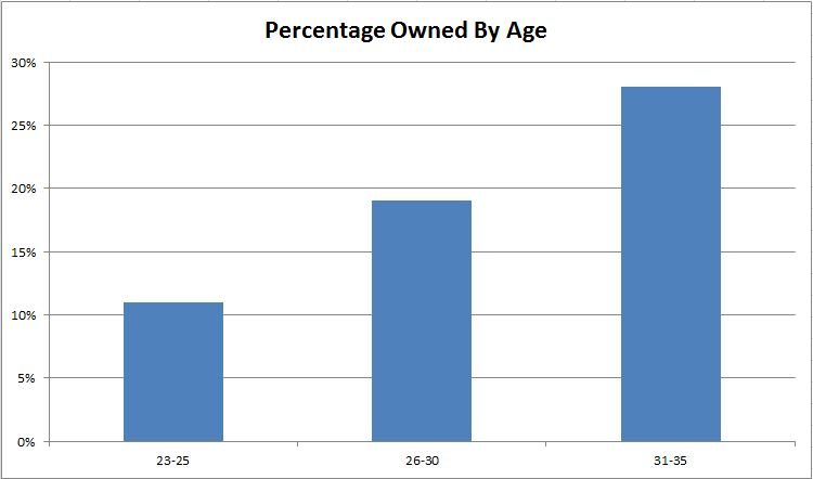 Percentage Owned by Age
