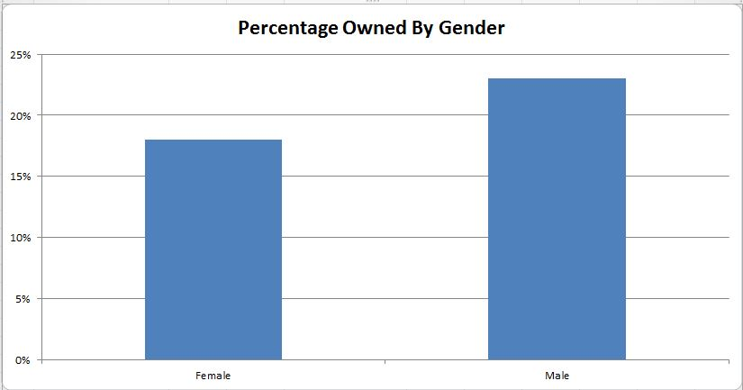 Percentage owned by Gender