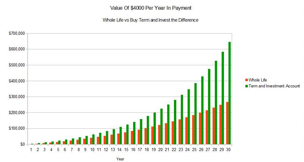 Buy Term Inv Chart