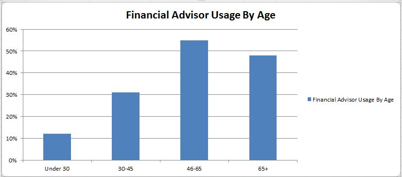 Financial Advisor Usage
