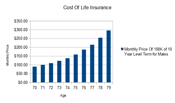Life Insurance Is Getting Cheaper for People Over 70 ...