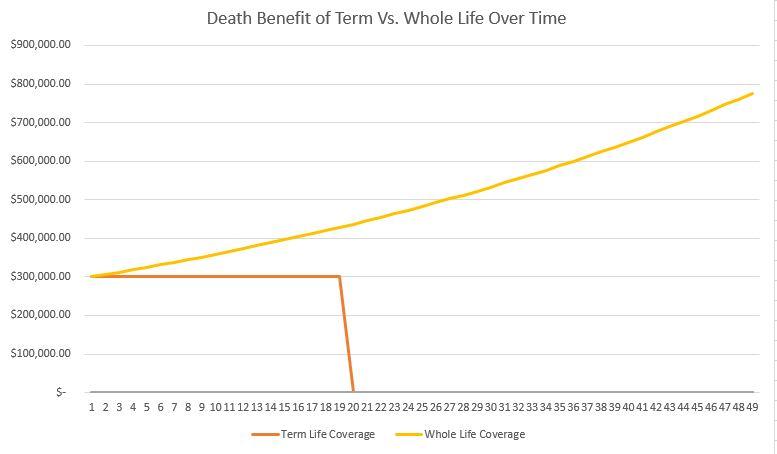 Level Term Life Insurance Illustration